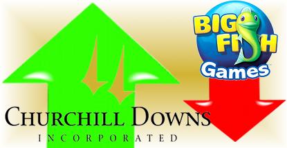 Churchill Downs profit falls as Big Fish acquisition costs mount
