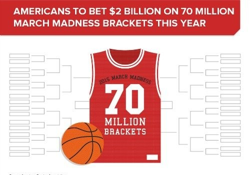 Americans will drop $9 billion betting on March Madness