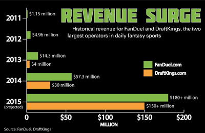 Daily fantasy pushes to continue growth streak