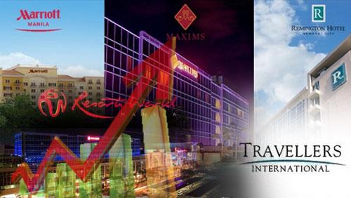 Travellers International net income up P1.7 billion
