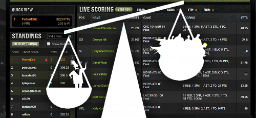 Just 1.3% of daily fantasy sports players earn 91% of player profits
