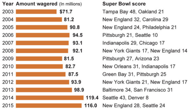 The Super Bowl Betting Indicator, A Possible Economic Warning