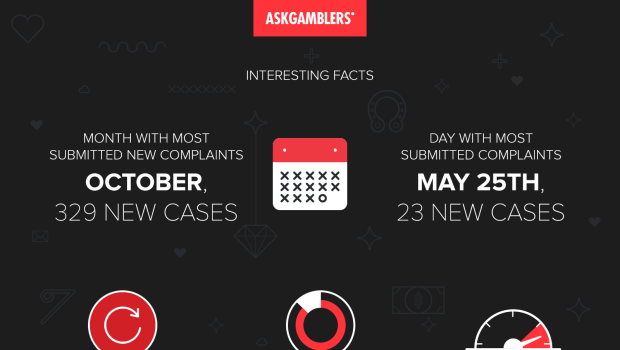 AskGamblers Casino Complaint Service Report for 2015