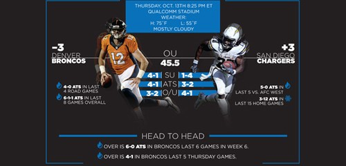 Week 6 Thursday Night Football Betting Preview
