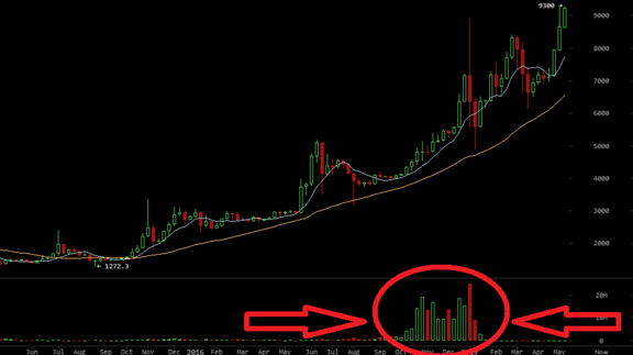 China bitcoin trading volume, price, macau may be connected