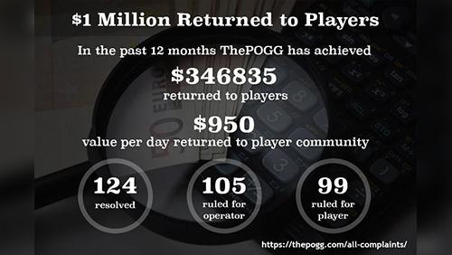 The POGG milestone $1 million returned to players via casino complaints