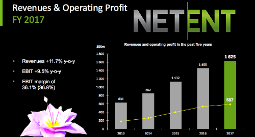 "NetEnt celebrates 2017 despite expecting ""much better outcome"""