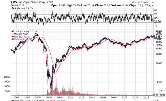 On Las Vegas Sands and margin calls, a dip-buying lesson for us all