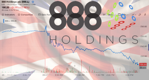888 Holdings' shares tank on weakness in core UK market