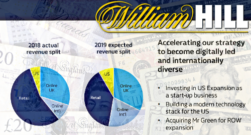 William Hill shrugs off £722m loss in 2018, pins hopes on US, int'l