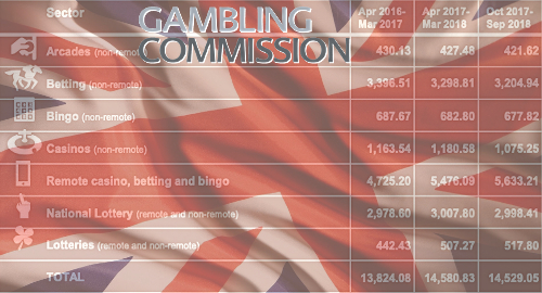 Online gambling the UK market's only growing vertical