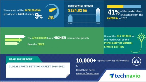 Technavio: Global Sports Betting Market Expects $1.25 Billion Incremental Growth Over Five Years